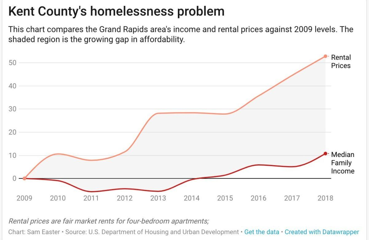 Kent County Homelessnes Graph